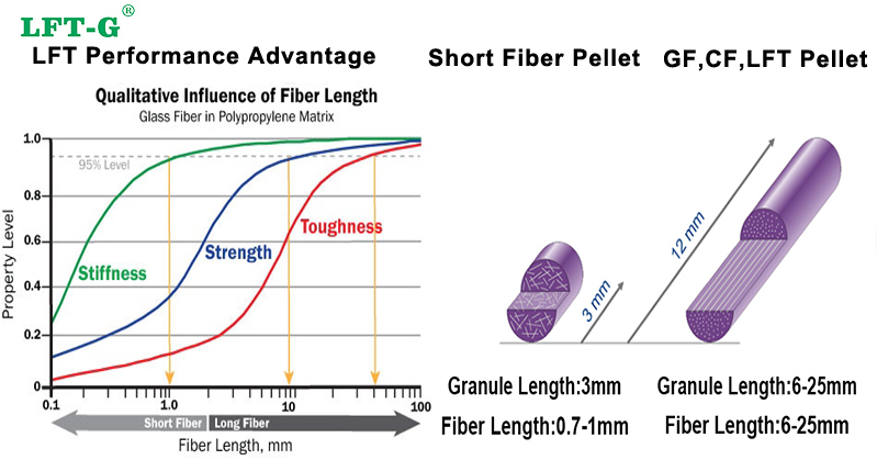 Long fiber pellets advantage via injection molding