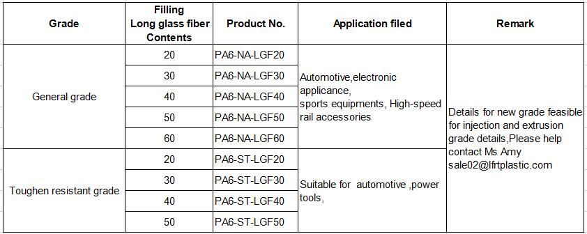 PA6 with long glass fiber composite materials
